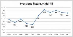 Pressione fiscale effettiva nel nostro Paese